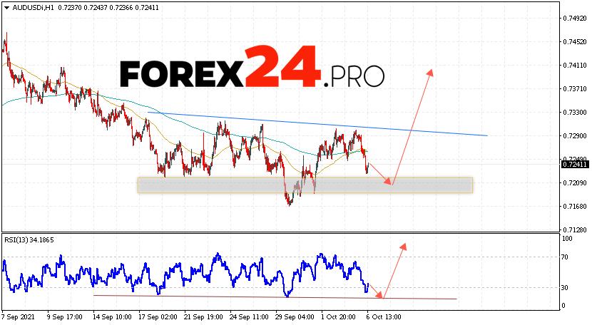 AUD/USD Forecast Australian Dollar October 7, 2021