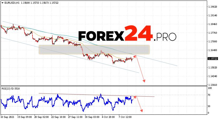 EUR/USD Forecast Euro Dollar October 12, 2021