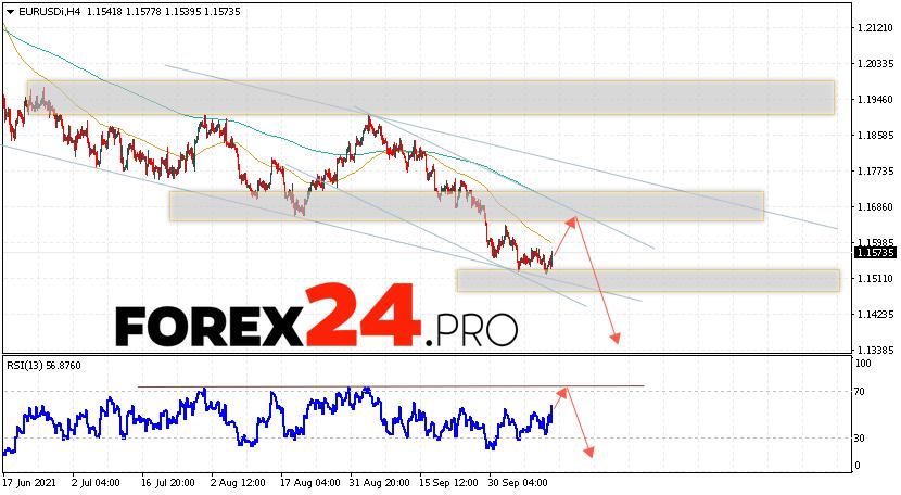 EUR/USD Forecast Euro Dollar October 14, 2021