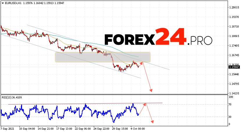 EUR/USD Forecast Euro Dollar October 6, 2021