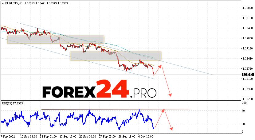 EUR/USD Forecast Euro Dollar October 7, 2021