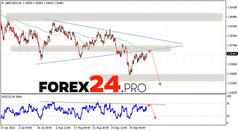 GBP/USD Forecast Pound Dollar October 14, 2021