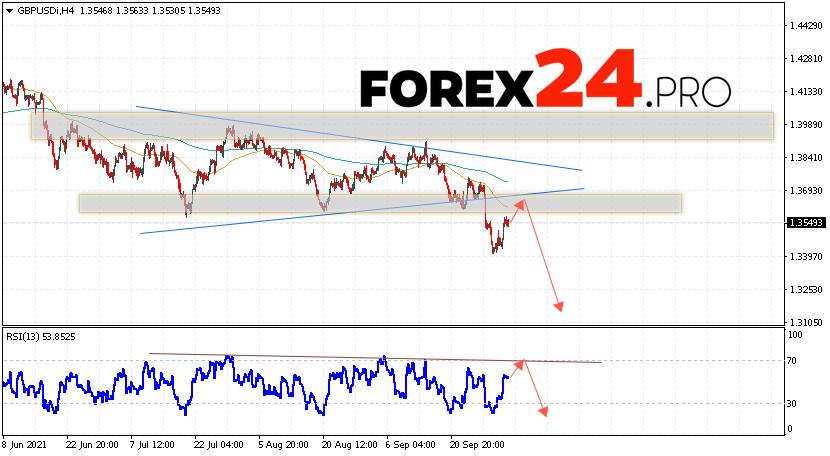 GBP/USD Forecast Pound Dollar October 5, 2021