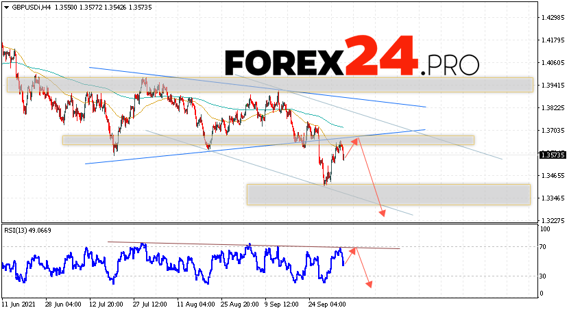 GBP/USD Forecast Pound Dollar October 7, 2021