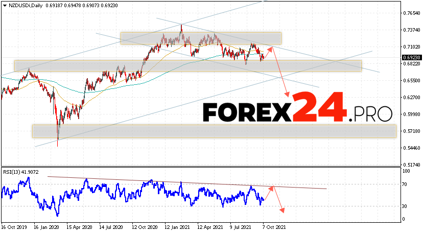 NZD/USD Forecast and Weekly Analysis October 11 — 15, 2021