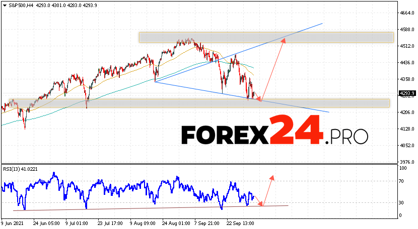 S&P 500 Forecast and Analysis October 6, 2021