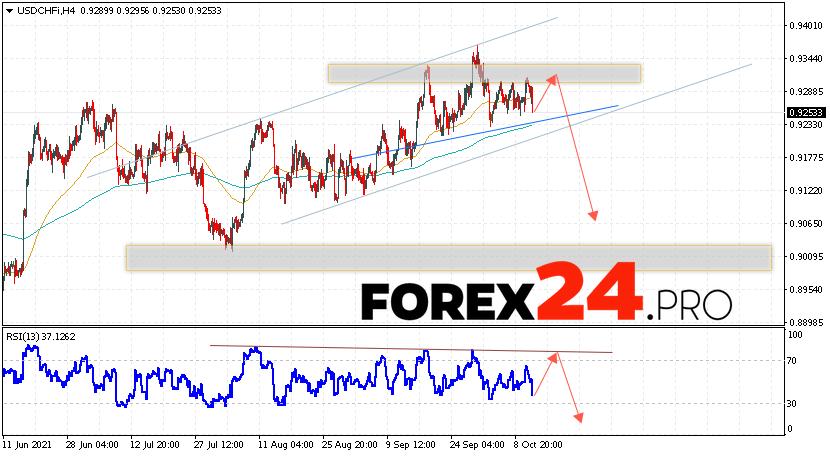 USD/CHF Forecast Dollar Franc October 14, 2021