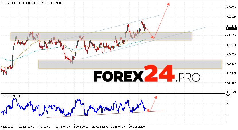 USD/CHF Forecast Dollar Franc October 5, 2021