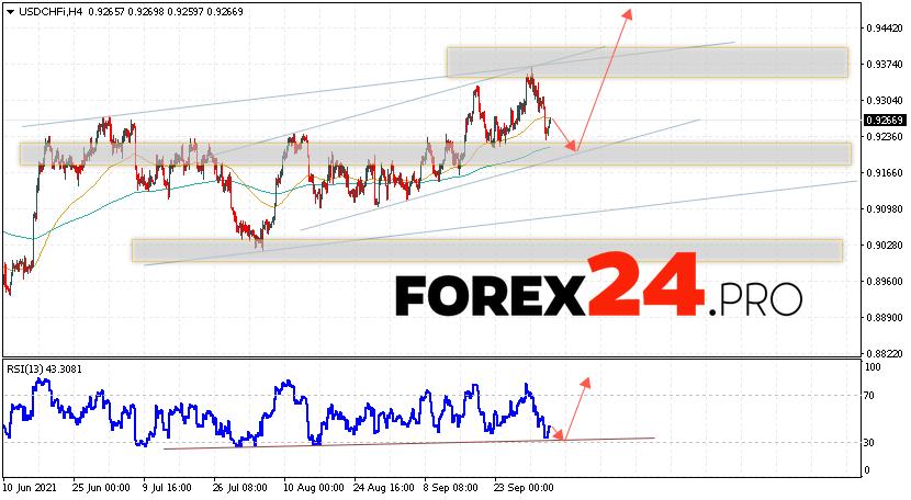 USD/CHF Forecast Dollar Franc October 6, 2021