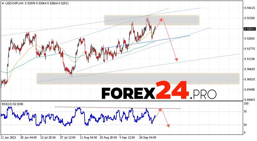 USD/CHF Forecast Dollar Franc October 7, 2021