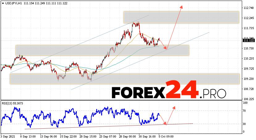 USD/JPY Forecast Japanese Yen October 6, 2021